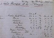 Detail of Titanic costings records